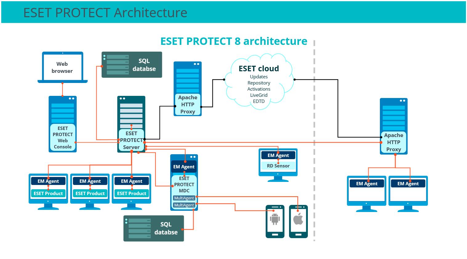 ESET Security Management Center ESMC - ESET Protect EPx - Architecture